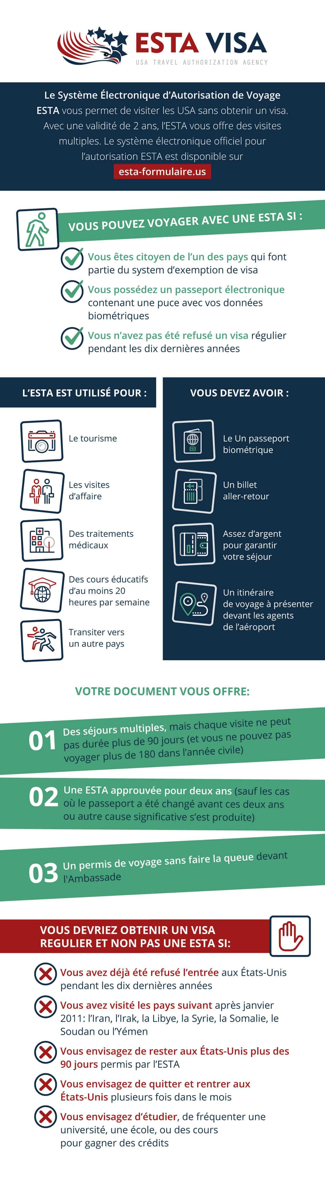 infographic esta